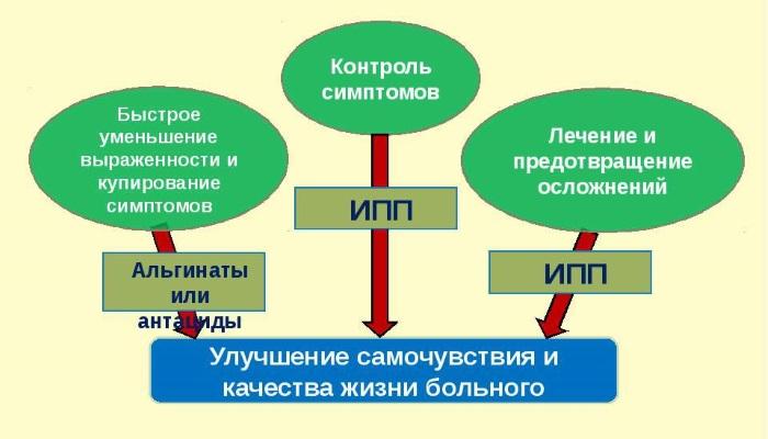 Принципы лечения рефлюксной болезни
